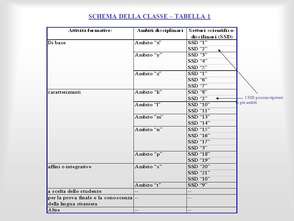 SCHEMA DELLA CLASSE – TABELLA 1