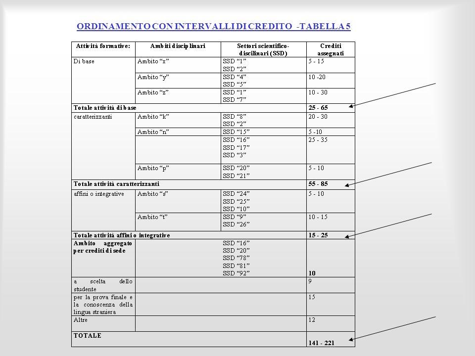 ORDINAMENTO CON INTERVALLI DI CREDITO -TABELLA 5