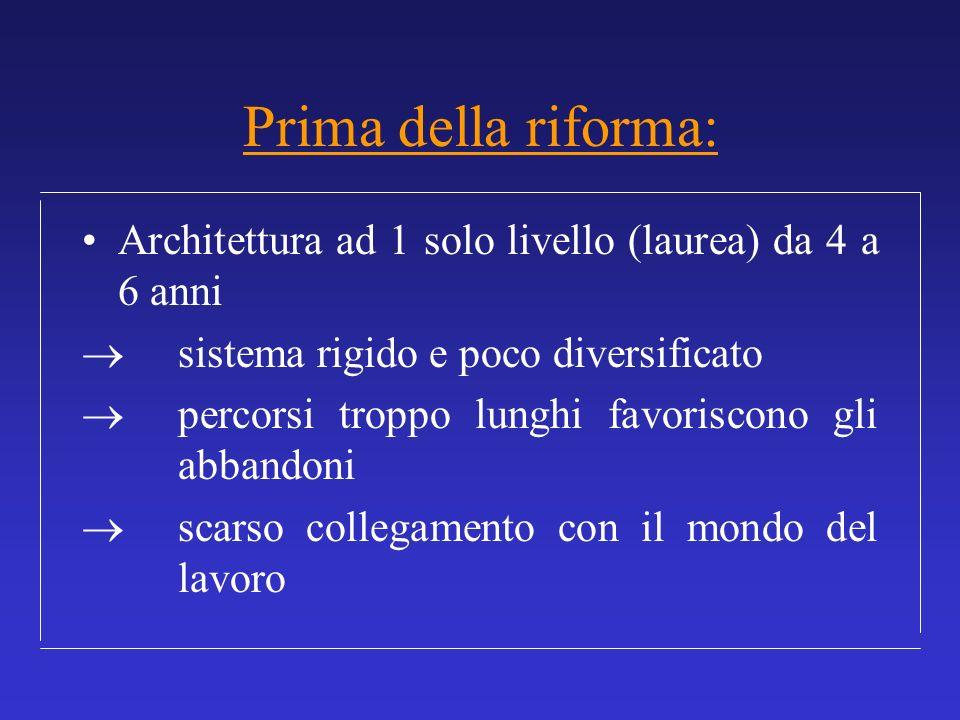 Prima della riforma: Architettura ad 1 solo livello (laurea) da 4 a 6 anni.  sistema rigido e poco diversificato.