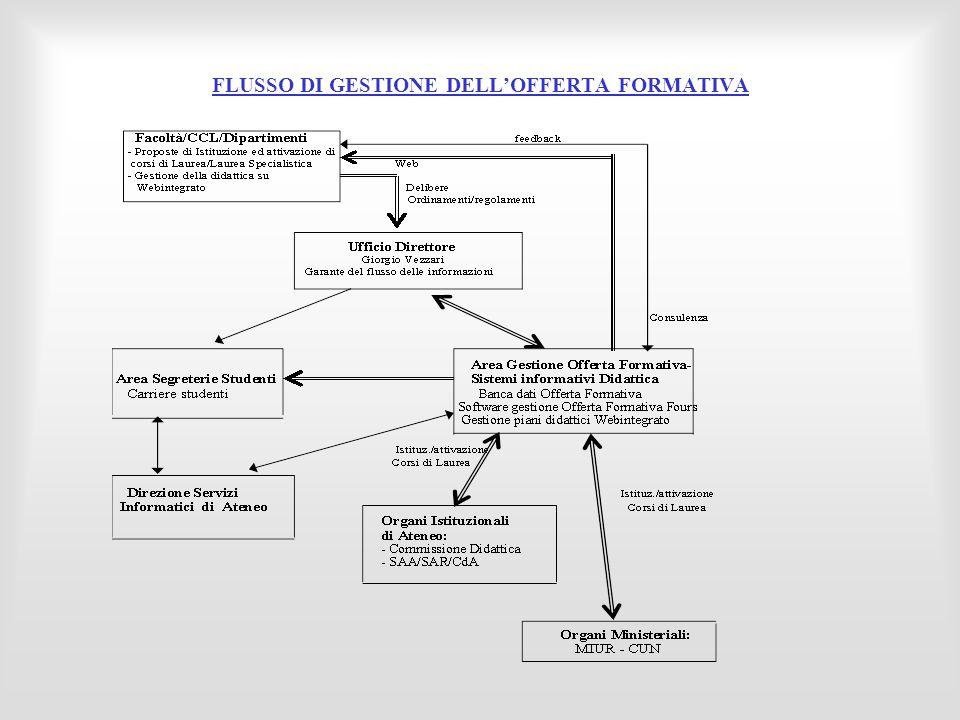 FLUSSO DI GESTIONE DELL'OFFERTA FORMATIVA