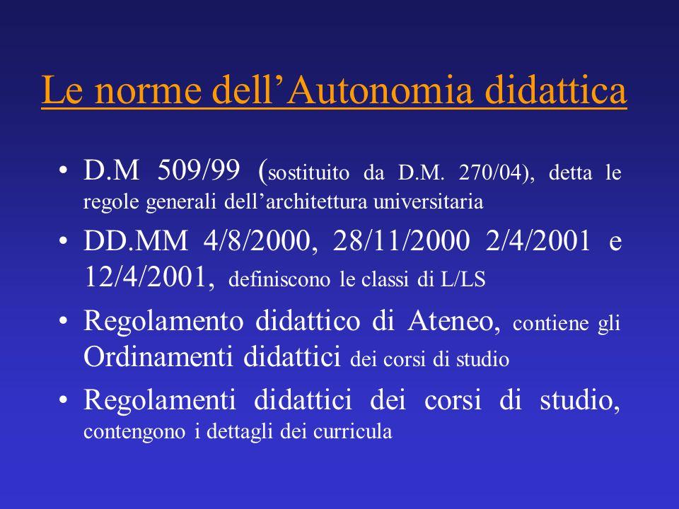 Le norme dell'Autonomia didattica