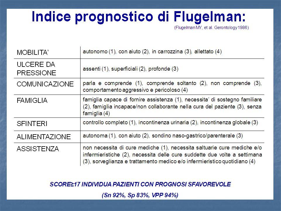 L'Indice prognostico di Flugeman fornisce un indice prognostico della difficoltà esistente alla dimissione dei pazienti ricoverati in ospedale.
