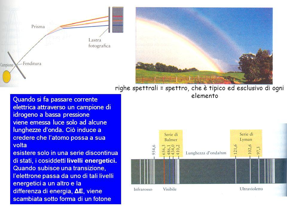 righe spettrali = spettro, che è tipico ed esclusivo di ogni