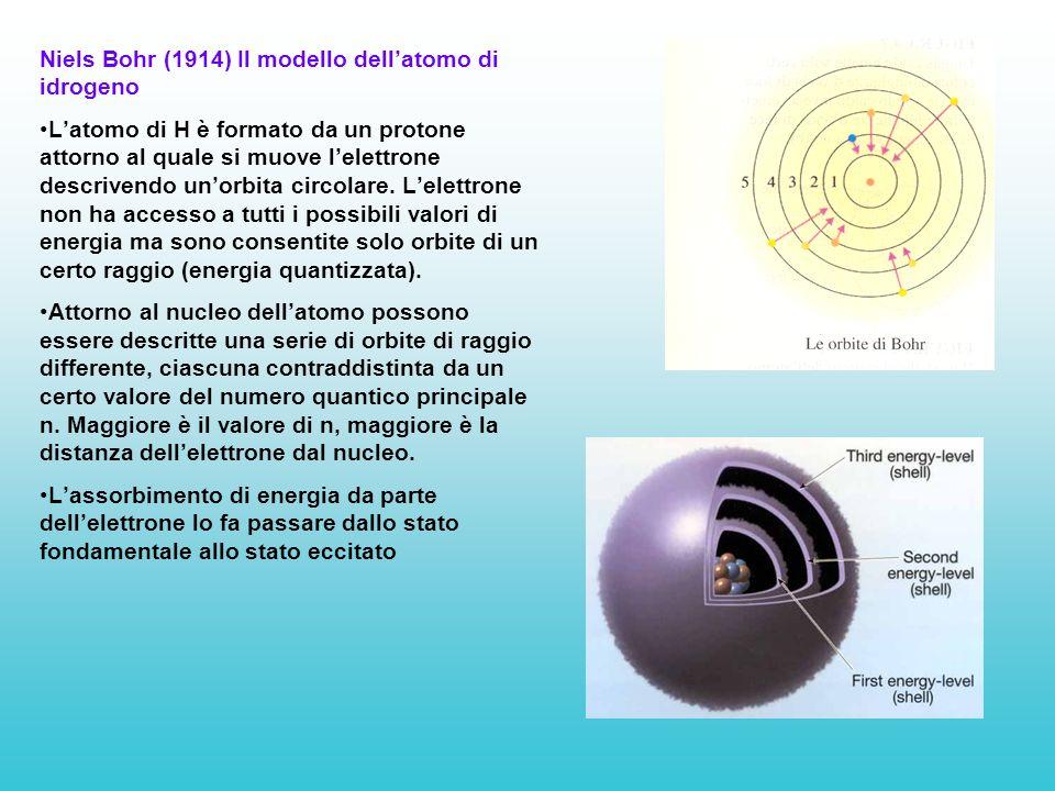 Niels Bohr (1914) Il modello dell'atomo di idrogeno