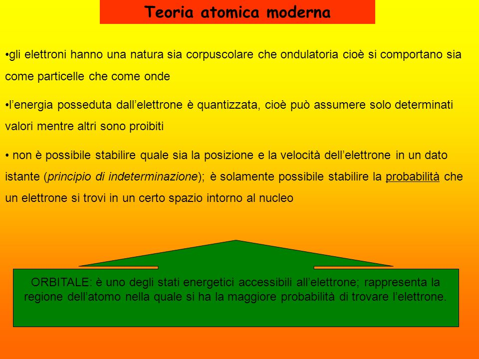 Teoria atomica moderna