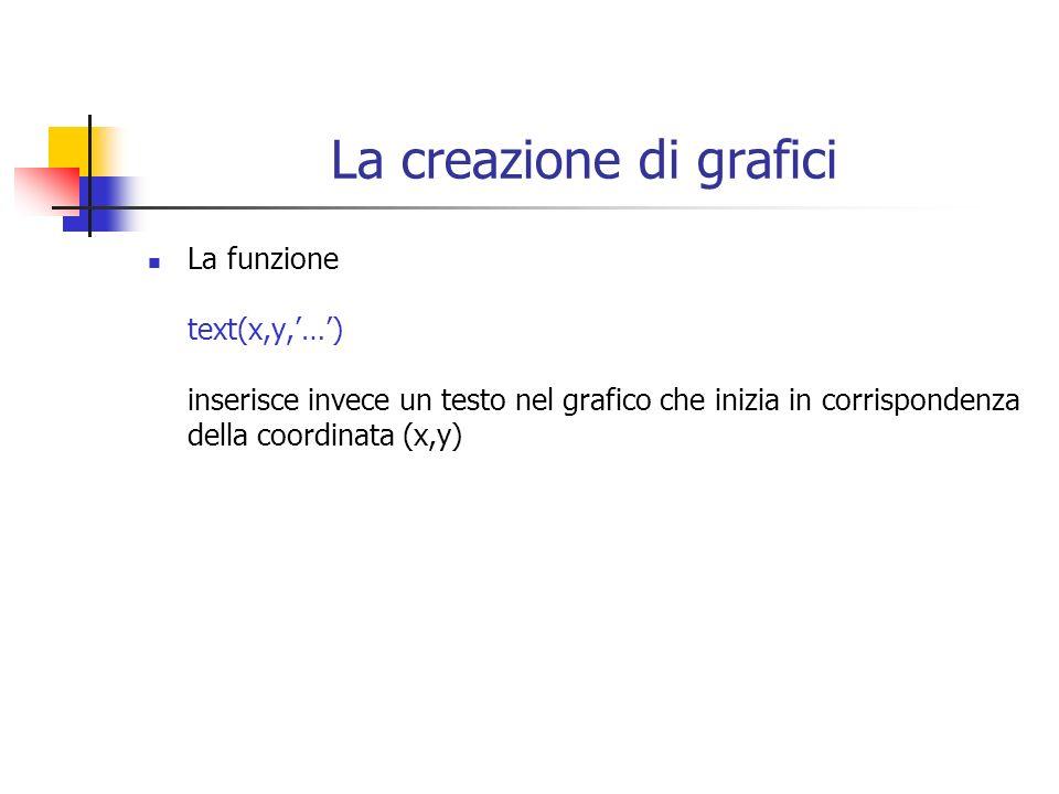 La creazione di grafici