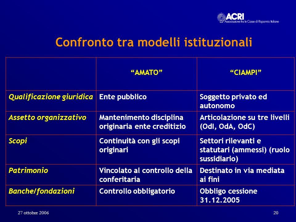 Confronto tra modelli istituzionali