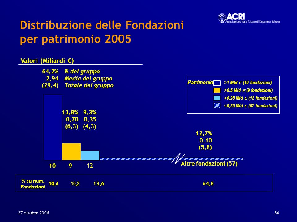Distribuzione delle Fondazioni per patrimonio 2005