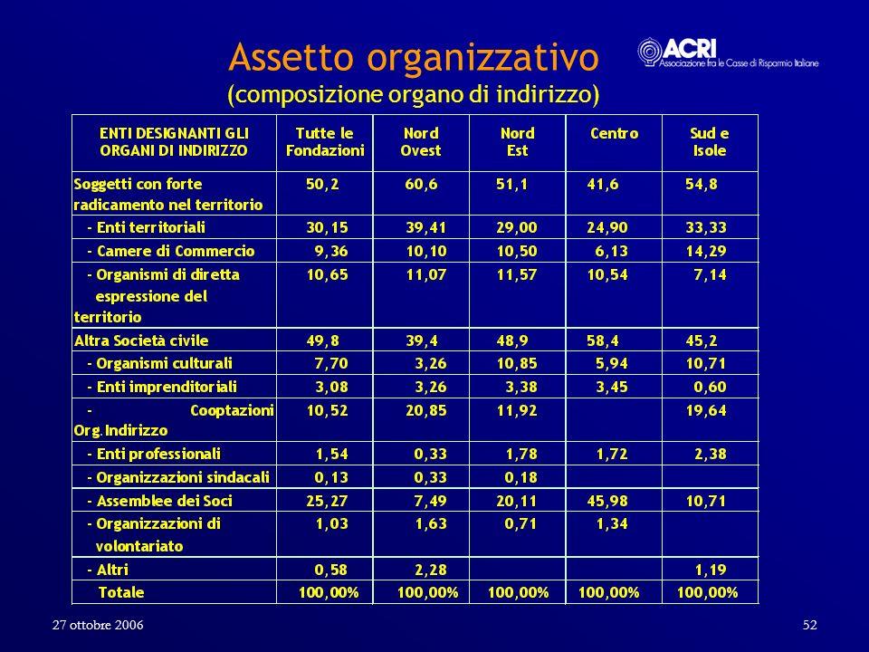 Assetto organizzativo (composizione organo di indirizzo)