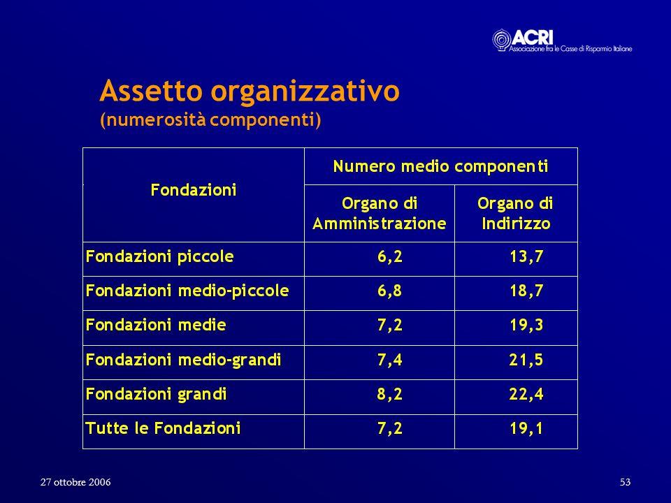Assetto organizzativo (numerosità componenti)