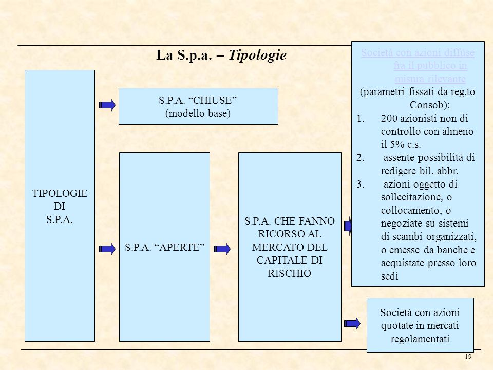 La S.p.a. – Tipologie Società con azioni diffuse fra il pubblico in misura rilevante. (parametri fissati da reg.to Consob):