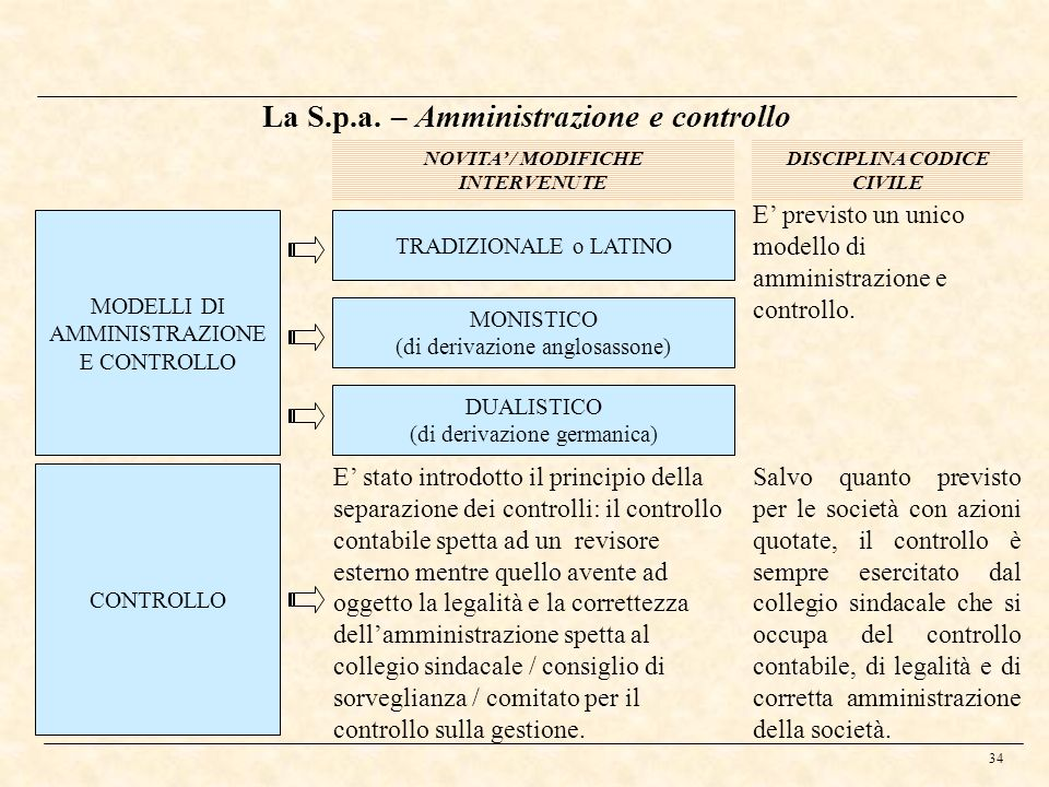La S.p.a. – Amministrazione e controllo DISCIPLINA CODICE CIVILE