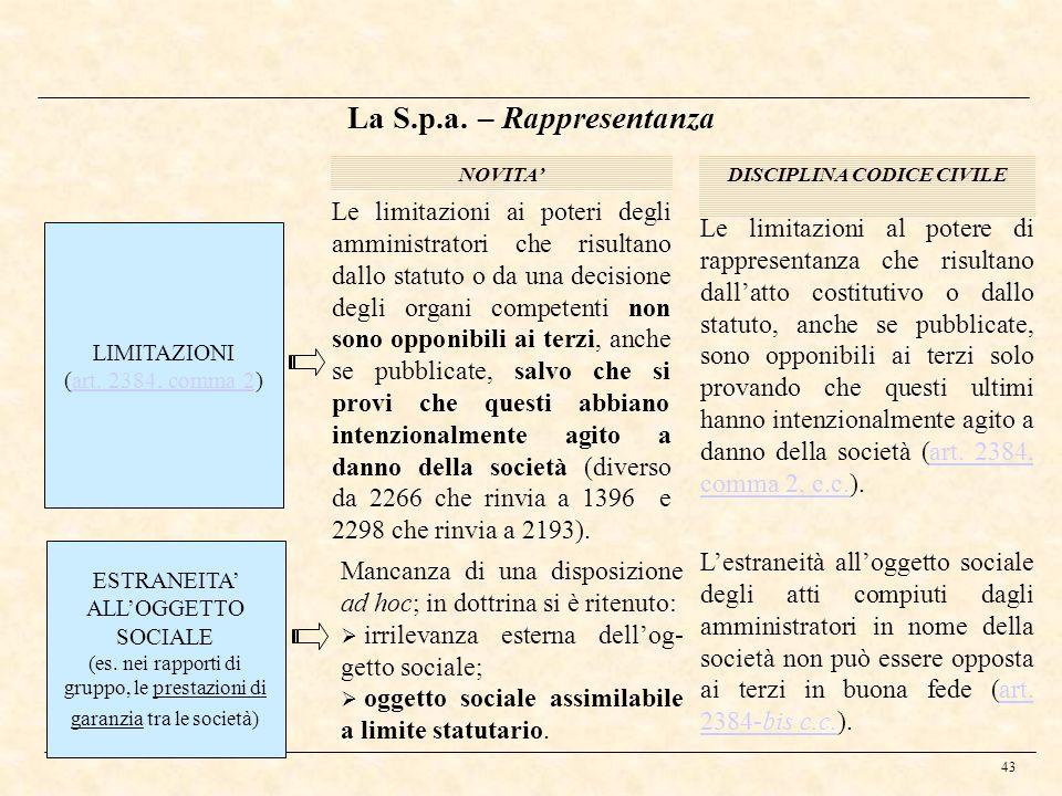 La S.p.a. – Rappresentanza DISCIPLINA CODICE CIVILE