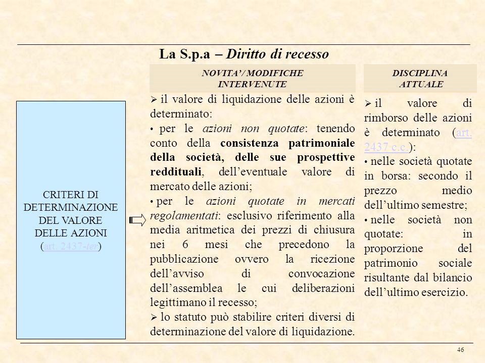 La S.p.a – Diritto di recesso