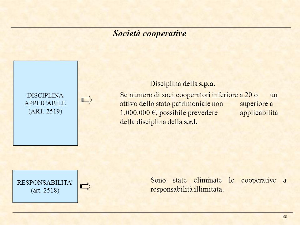 DISCIPLINA APPLICABILE