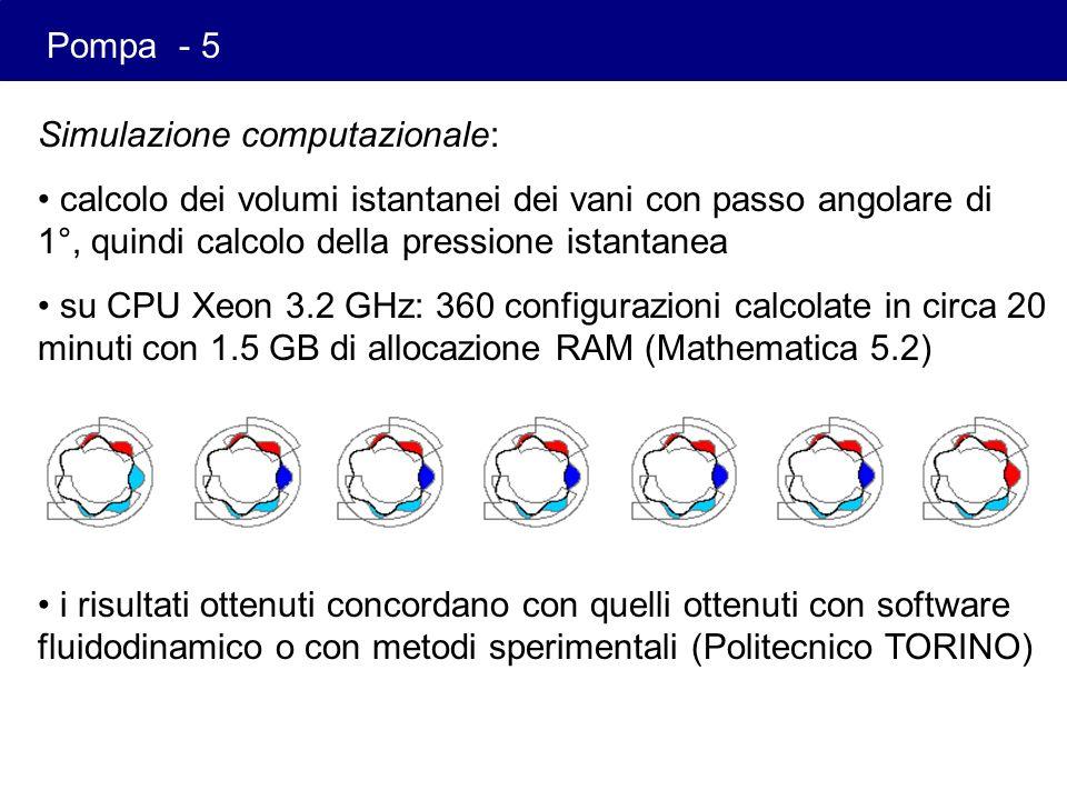Pompa - 5 Simulazione computazionale: calcolo dei volumi istantanei dei vani con passo angolare di 1°, quindi calcolo della pressione istantanea.