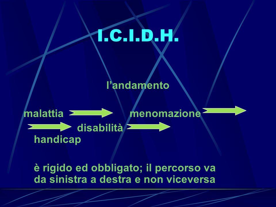 I.C.I.D.H. l'andamento malattia menomazione disabilità handicap