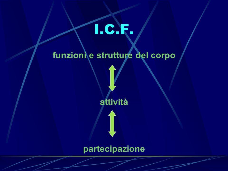 funzioni e strutture del corpo