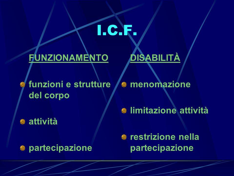 I.C.F. FUNZIONAMENTO funzioni e strutture del corpo attività