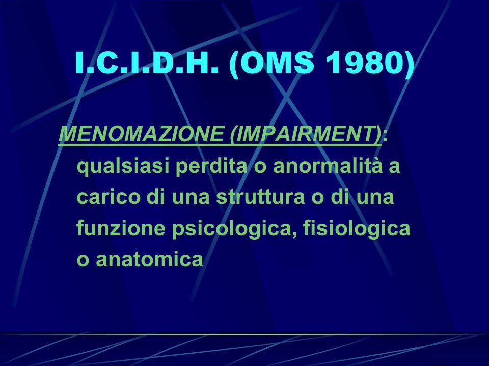 I.C.I.D.H. (OMS 1980) MENOMAZIONE (IMPAIRMENT):