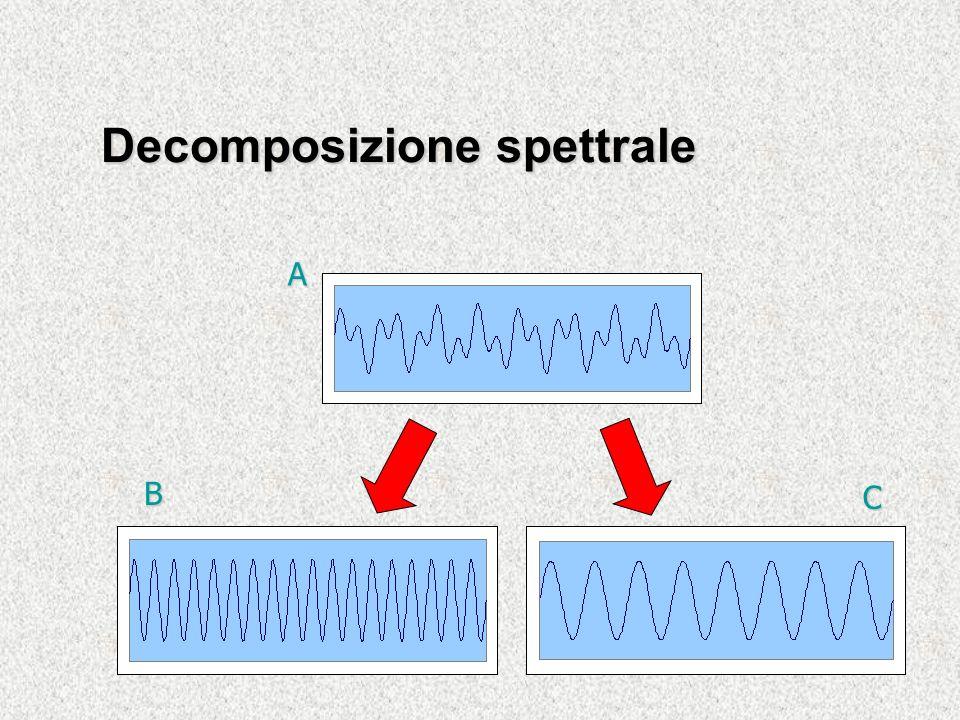 Decomposizione spettrale