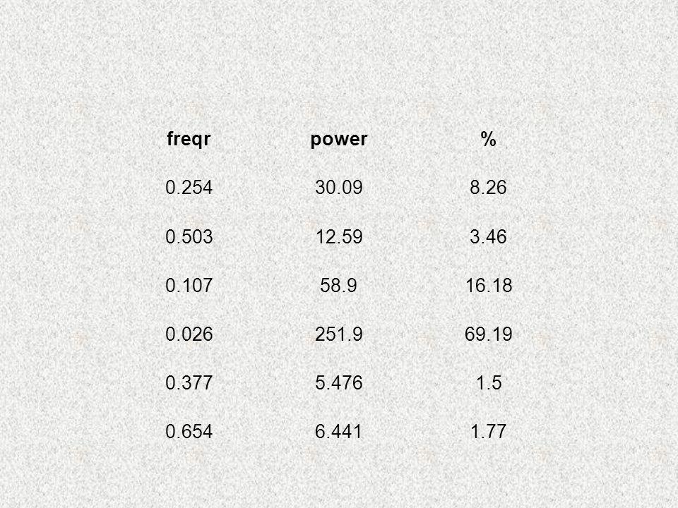freqr power. % 0.254. 30.09. 8.26. 0.503. 12.59. 3.46. 0.107. 58.9. 16.18. 0.026. 251.9.