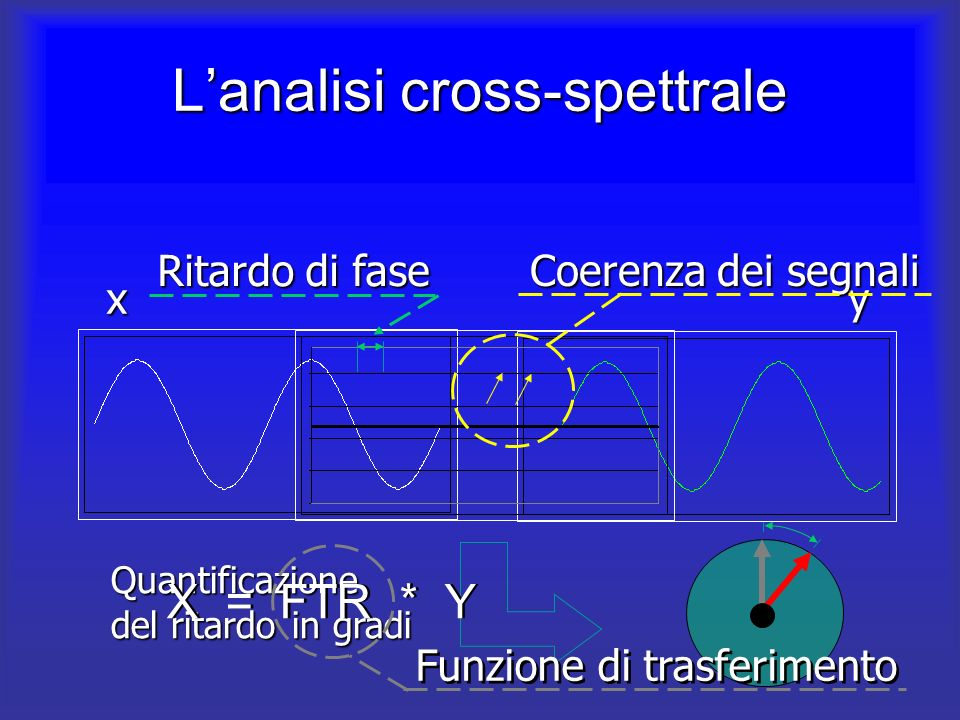 L'analisi cross-spettrale
