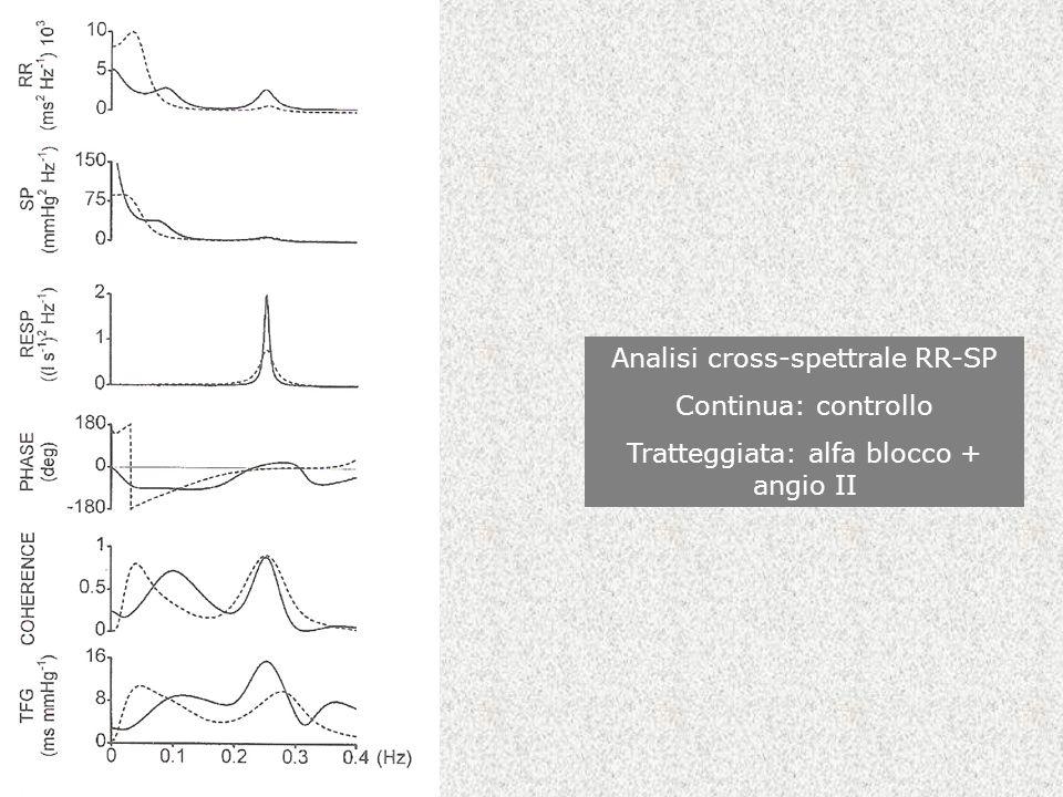 Analisi cross-spettrale RR-SP Continua: controllo