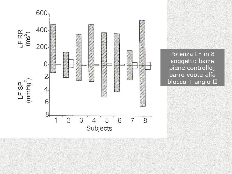 Potenza LF in 8 soggetti: barre piene controllo; barre vuote alfa blocco + angio II