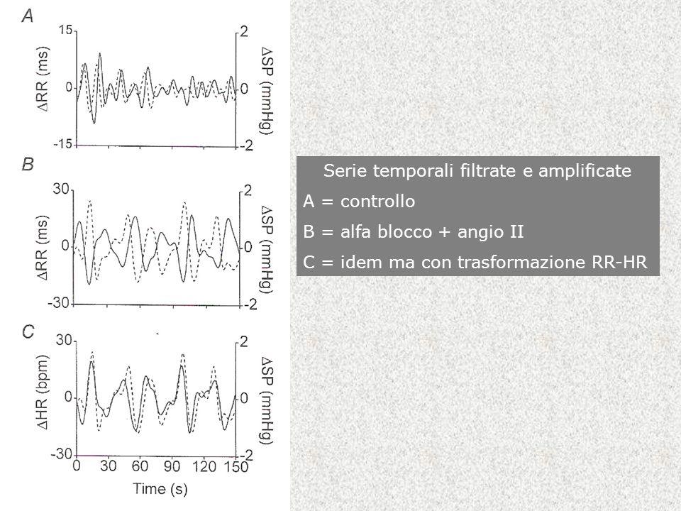 Serie temporali filtrate e amplificate
