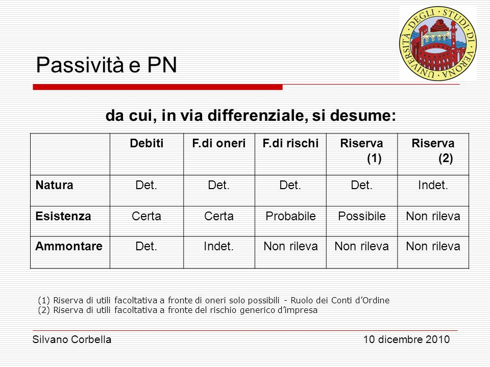 da cui, in via differenziale, si desume: