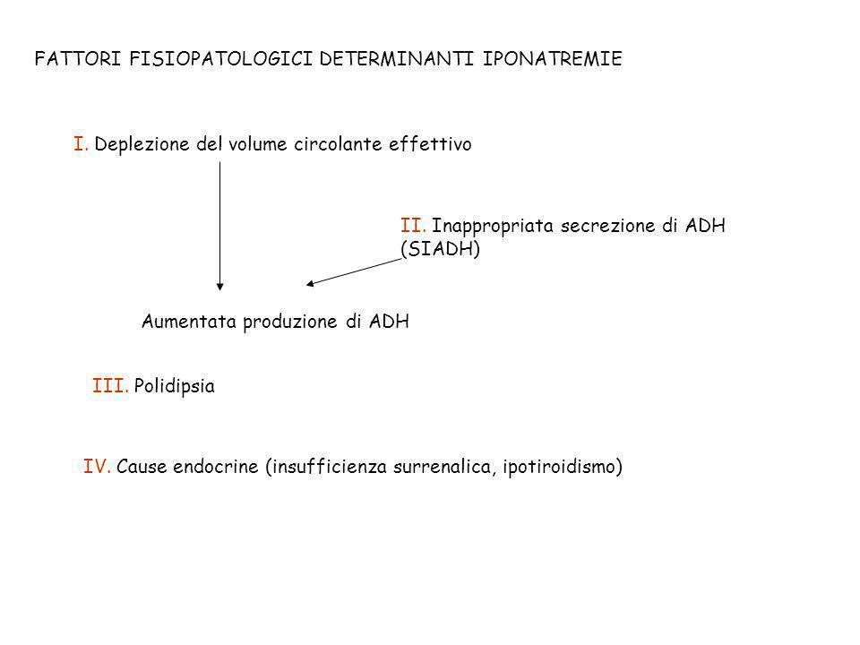 FATTORI FISIOPATOLOGICI DETERMINANTI IPONATREMIE