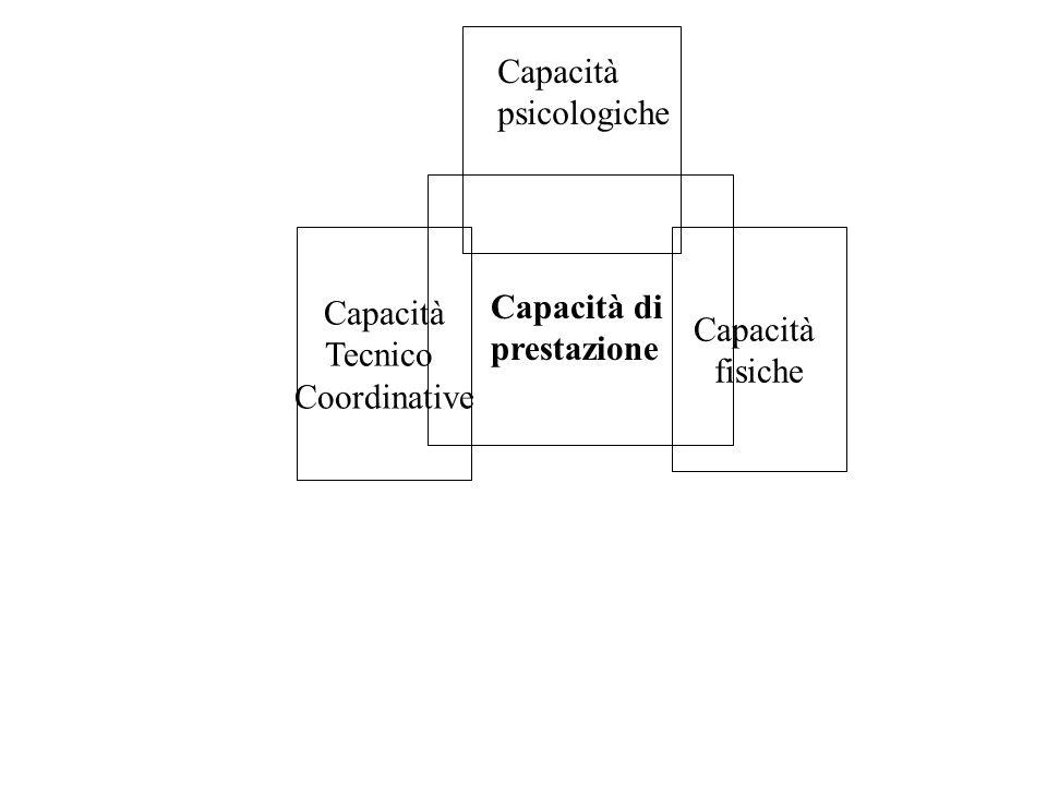 Capacità psicologiche Capacità Tecnico Coordinative Capacità fisiche Capacità di prestazione