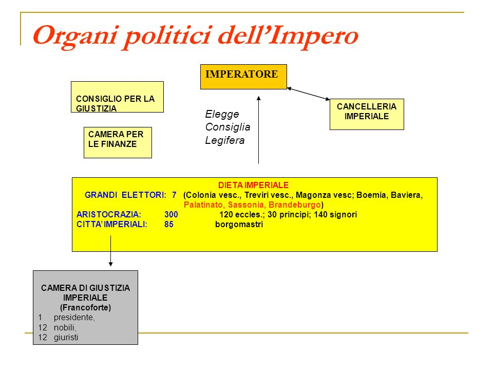Organi politici dell'Impero