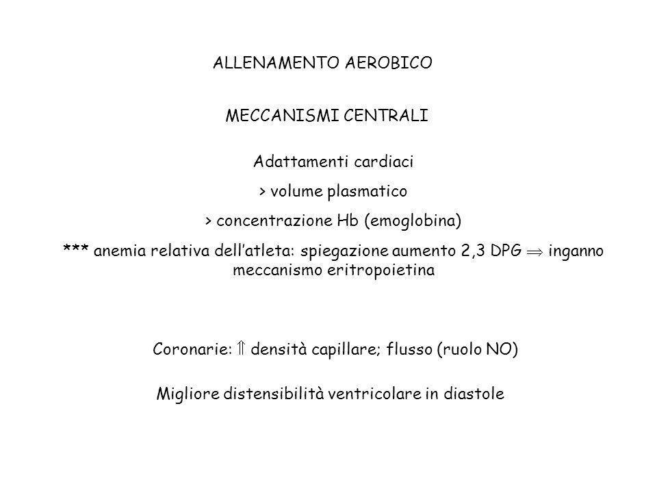 > volume plasmatico > concentrazione Hb (emoglobina)