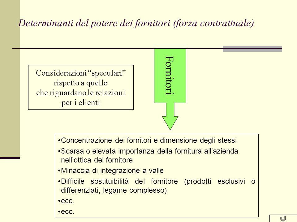 Determinanti del potere dei fornitori (forza contrattuale)