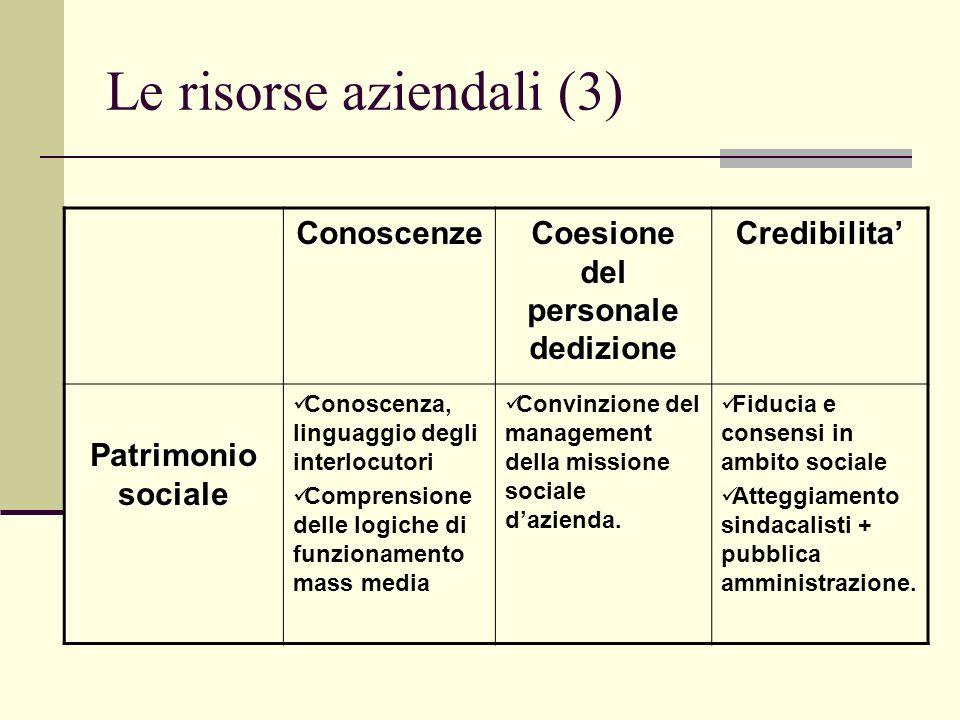 Le risorse aziendali (3)