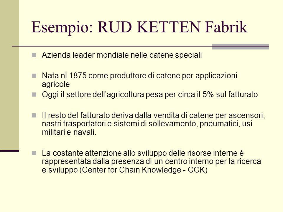 Esempio: RUD KETTEN Fabrik