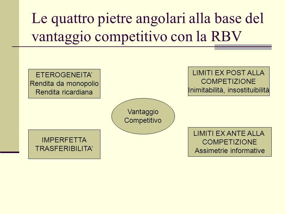 Le quattro pietre angolari alla base del vantaggio competitivo con la RBV