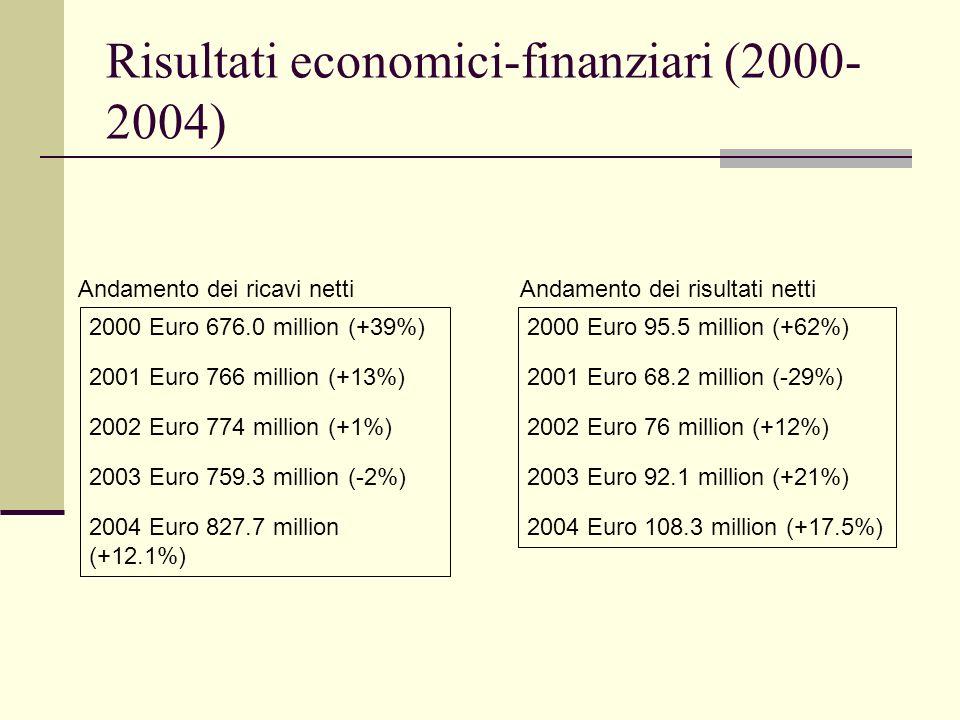 Risultati economici-finanziari (2000-2004)