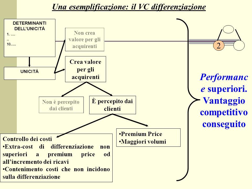 Una esemplificazione: il VC differenziazione