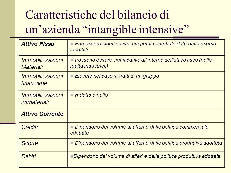 Caratteristiche del bilancio di un'azienda intangible intensive