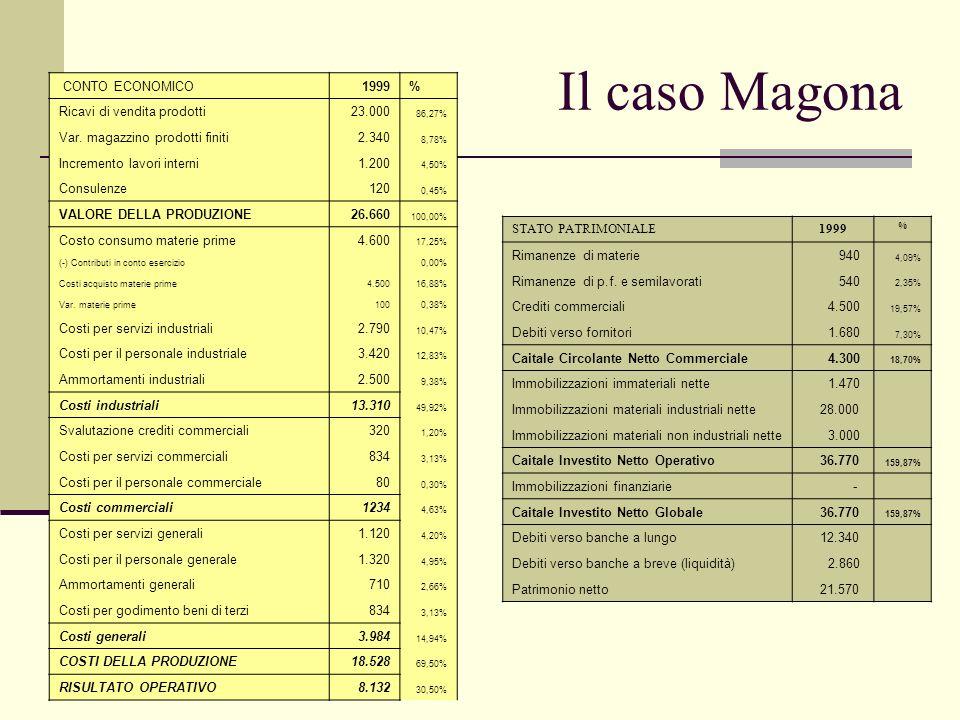 Il caso Magona CONTO ECONOMICO 1999 % Ricavi di vendita prodotti