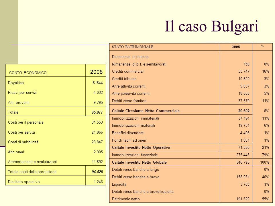 Il caso Bulgari 2008 STATO PATRIMONIALE 2008 Rimanenze di materie