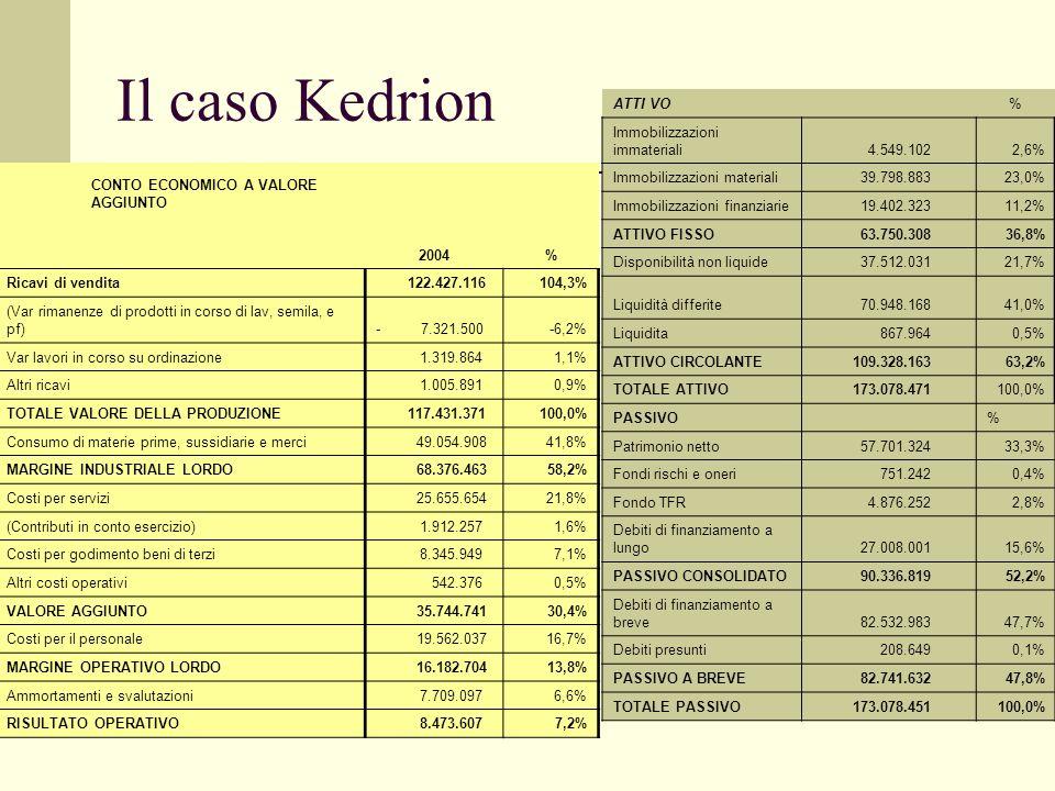 Il caso Kedrion ATTI VO % Immobilizzazioni immateriali 4.549.102 2,6%