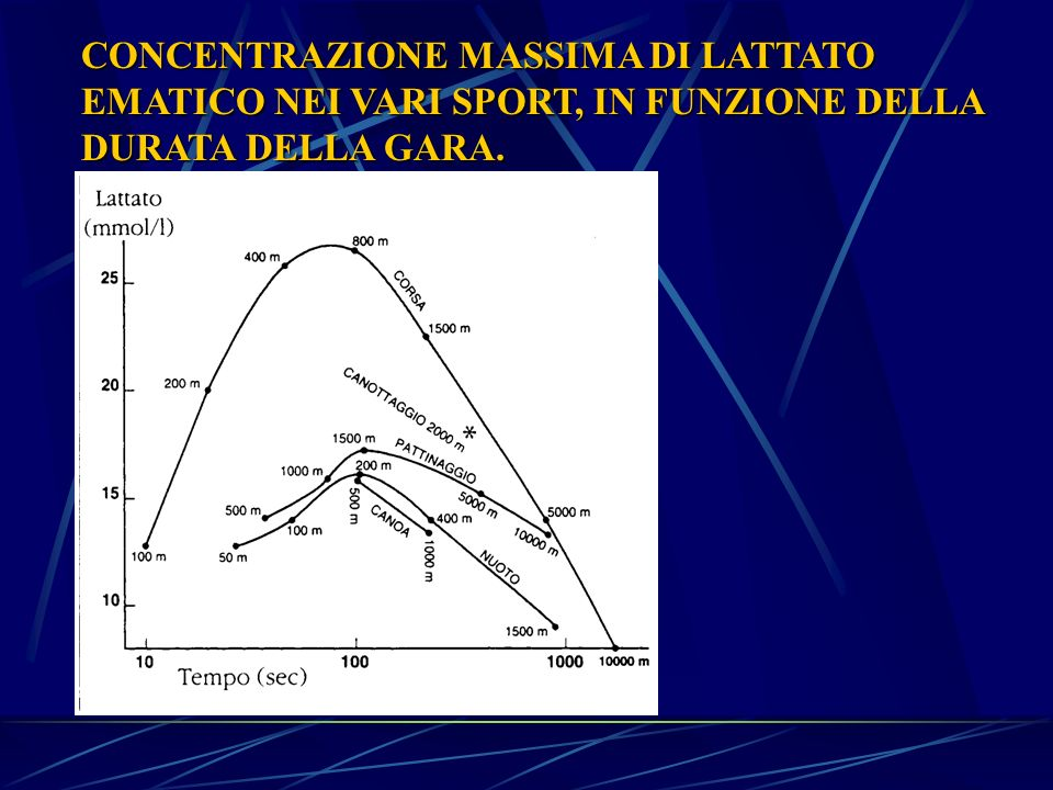 CONCENTRAZIONE MASSIMA DI LATTATO EMATICO NEI VARI SPORT, IN FUNZIONE DELLA DURATA DELLA GARA.