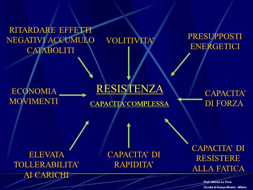 RESISTENZA RITARDARE EFFETTI NEGATIVI ACCUMULO CATABOLITI