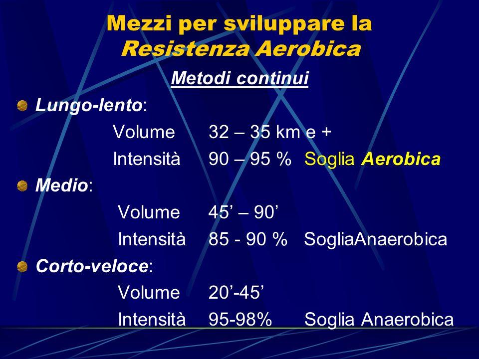 Mezzi per sviluppare la Resistenza Aerobica