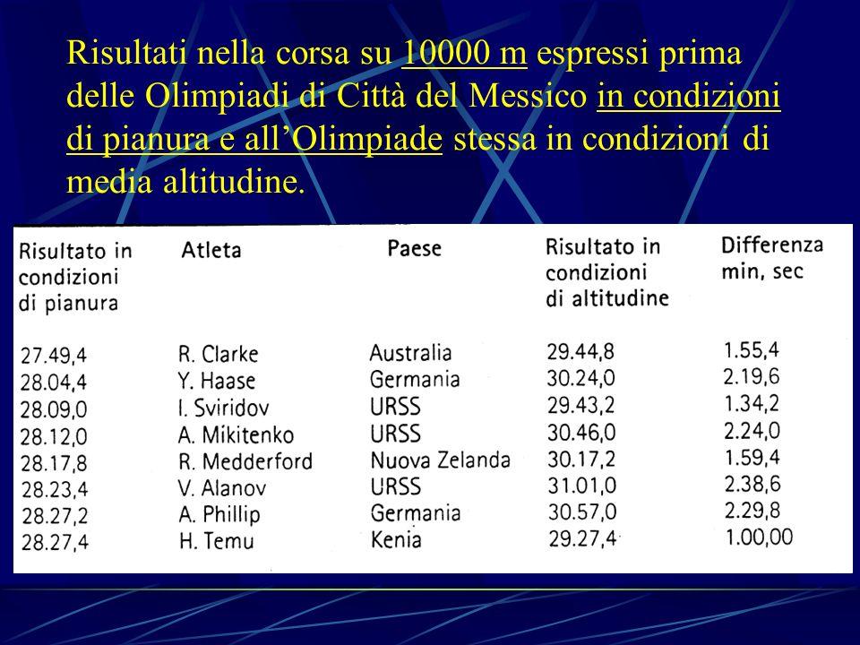 Risultati nella corsa su 10000 m espressi prima delle Olimpiadi di Città del Messico in condizioni di pianura e all'Olimpiade stessa in condizioni di media altitudine.