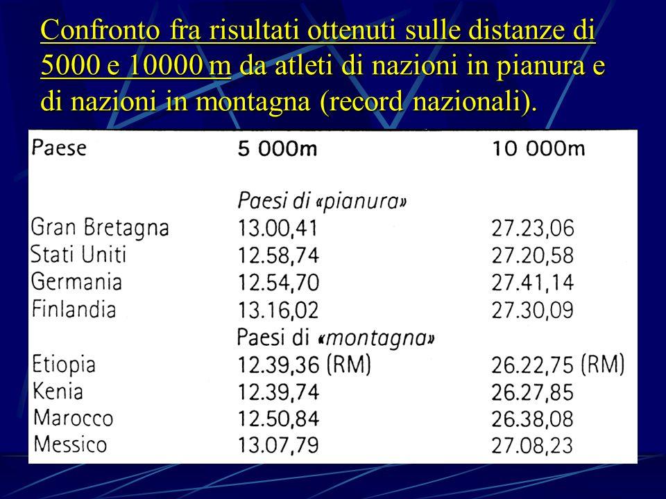 Confronto fra risultati ottenuti sulle distanze di 5000 e 10000 m da atleti di nazioni in pianura e di nazioni in montagna (record nazionali).